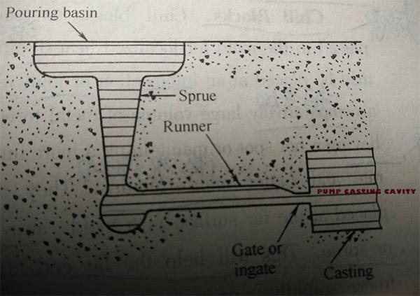 pump casting process